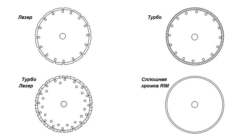 Диски для сухой резки- типы дисков