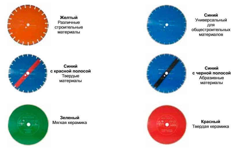 Типы алмазный дисков для мокрой резки